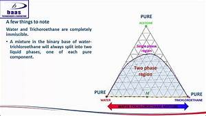 Wiring Diagram Database  How To Read Ternary Phase Diagram