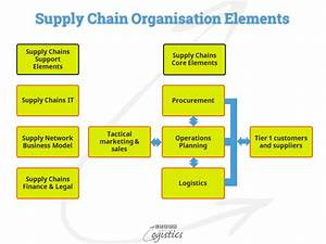 Elements Of Internal Supply Chains