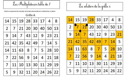 methode apprentissage table de multiplication comment apprendre les tables de multiplication ce2