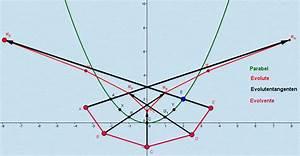 Tangente Berechnen : evolvente berechnen online kurse ~ Themetempest.com Abrechnung