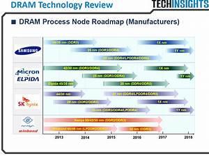 The DRAM Process Node Roadmap - Micron Technology Inc ...
