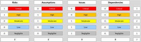 raid log template raid log template continuous improvement toolkit