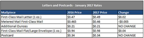 related of current postage rate chart 2017