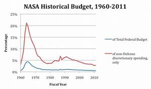 What do we expect of a space program? – Starts With A Bang ...