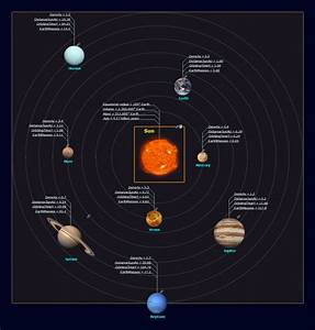 Detailed Solar System Diagram Gallery - How To Guide And ...