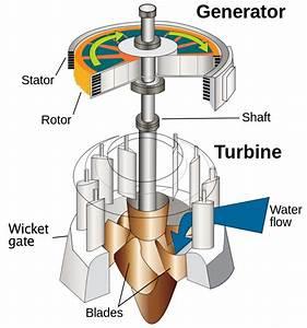 Water turbine - Wikipedia