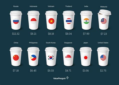 In this case, the drought is in brazil and it has the us running low on coffee. How Much More Starbucks Costs In Asia Compared With The U.S.