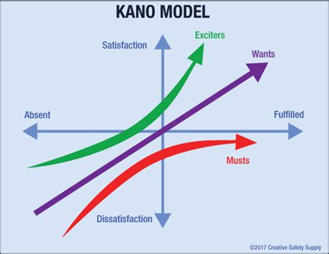 kano model creative safety supply