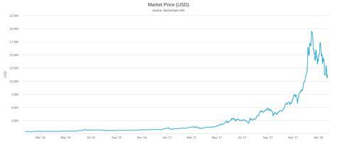 bitcoin transaction fee issue