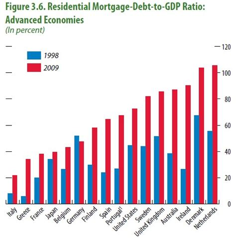 Sweden Ratio by Household Debt Recessions Leith Onselen