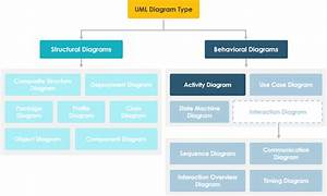 What Is Activity Diagram  In 2020