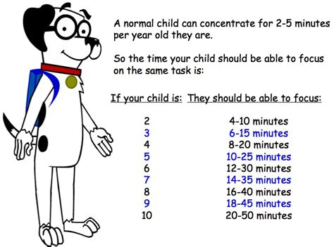 understanding the of attention spans of elementary aged