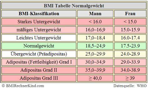 normalgewicht berechnen normal bmi bmi rechner kind