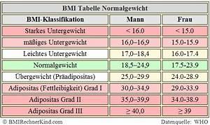 Bmi Mann Berechnen : normalgewicht berechnen normal bmi bmi rechner kind ~ Themetempest.com Abrechnung