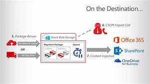 Office 365 Migration At The Speed Of Now  Introducing
