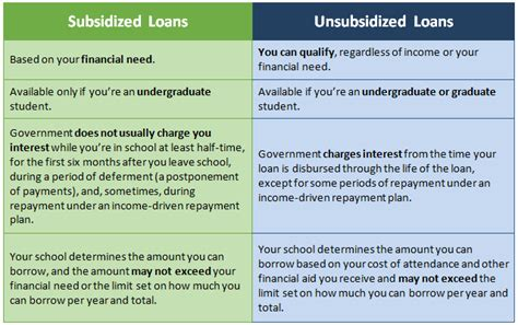Top 5 Questions About Subsidized And Unsubsidized Loans. Garage Door Cost And Installation. Business Fiber Optic Internet. How To Do Accounting For A Small Business. Debit Card For Bad Credit Us Convertible Cars. Oracle Licensing Vmware Naproxen And Diabetes. Master In Social Work Salary. What Is Software Engineering. Refinance Land Contract Plumber Highland Park