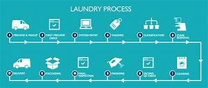Laundry  U0026 Dry Cleaning Service In Thane  U0026 Navi Mumbai