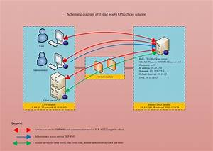 Kreyda  Trend Micro Enterprise Security Suite Solutions In