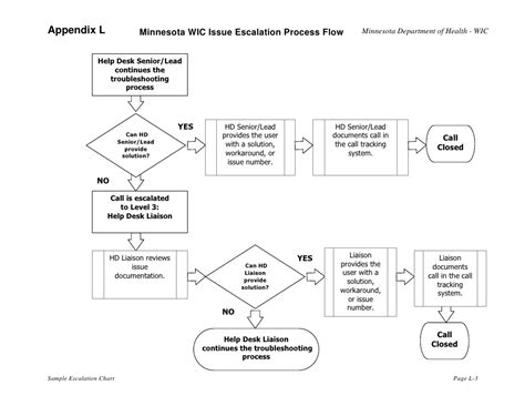 help desk escalation process wic rfp appendix l sle escalation chart mn wic