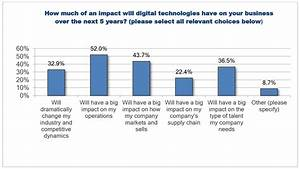 CEOs Predict That Digital Technologies Will Significantly ...