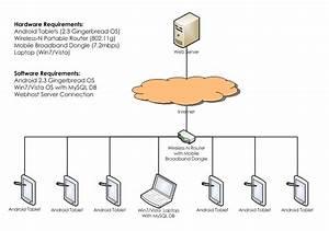 Is480 Team Wiki  2011t2 Eureka Deployment Architecture