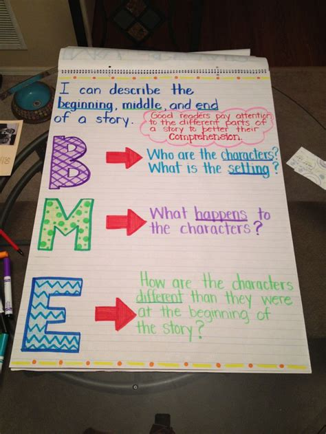 beginning middle    story anchor chart anchor