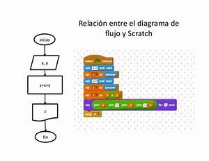 Suma2nums Scratch