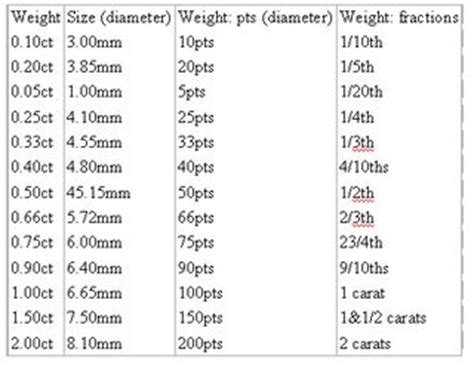 carat weight  size charts