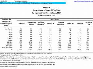 T17 0057 Share Of Federal Taxes All Tax Units By
