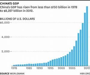 6개의 차트로 들여다보는 중국경제