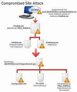 Trend Micro Investigates June 25 Cyber Attacks In South