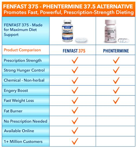 buy phentermine diet pills replacements at