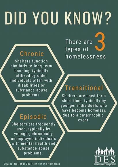 Types Homelessness Az Security Economic Department