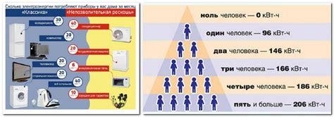 Расчет потребления электроэнергии — калькулятор