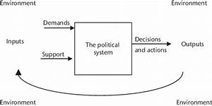 1  Easton U0026 39 S Political System Model