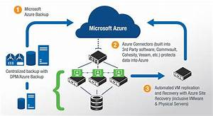 Backup And Dr In The Cloud  How Azure Is Changing The Game