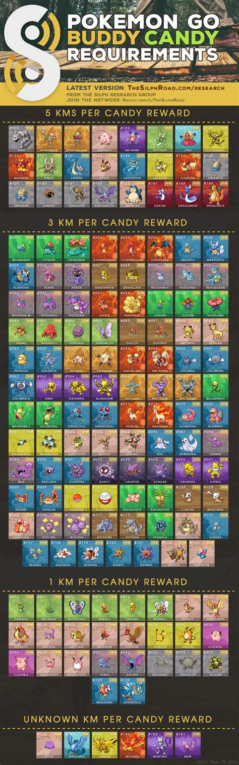 pokemon  buddy candy distance chart kilometer requirements   species