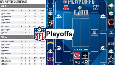 Nfl Playoff Picture 2019. Nfl Playoffs Standings, Bracket