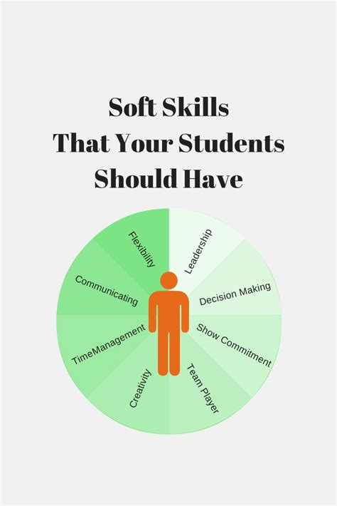39 Best Soft Skills Education Images On Pinterest  Lesson. Resume Format For Purchase Manager. Resume 2014 Format. Resume Hot. Resume For Clerical Position. Resume Format For Mechanical. Key Qualifications In A Resume. My Resume Builder Free. Litigation Support Resume