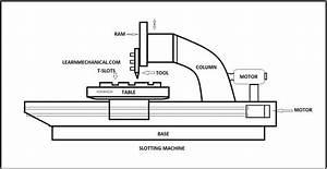 Slotter Machine  Parts  Types  Operations  Mechanism  U0026 Working  Pdf