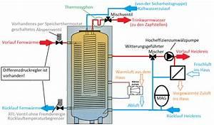 Zirkulationspumpe Für Warmwasser : fernw rme bergabestation haustechnikdialog ~ Articles-book.com Haus und Dekorationen