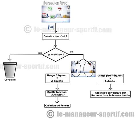 comment ranger ordinateur le manageur sportif