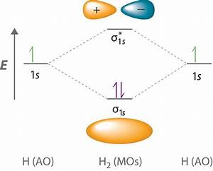 Molecular Orbital Diagrams