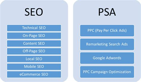 Seo Marketing Tools by 5 Marketing Strategies For Small Business That Work