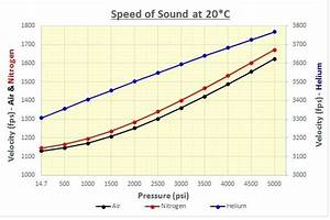 What Is The Effect Of Temperature And Pressure Of The
