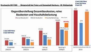 Kleingarten Hamburg Kosten : elbphilharmonie kosten bilanz 266 mio euro zuviel ~ Lizthompson.info Haus und Dekorationen