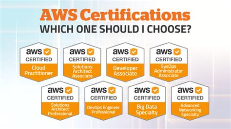 aws certifications     choose whizlabs