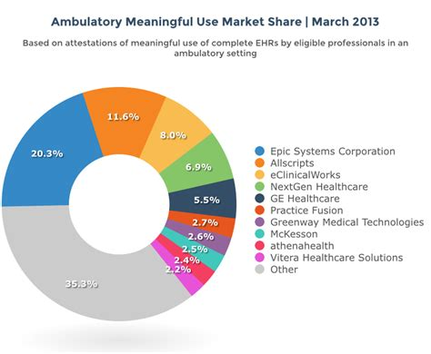 ehr meaningful  market share