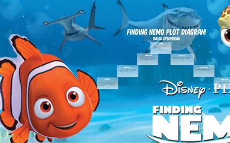 Nemo Plot Diagram by Finding Nemo Plot Diagram By David Keshishian On Prezi