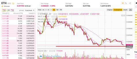 ETH / BTC tuvojas grīda? - Interneta Biznesa Forums - IBF.lv